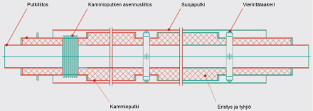 FW-kammio-teräsvaippaputken rakenne